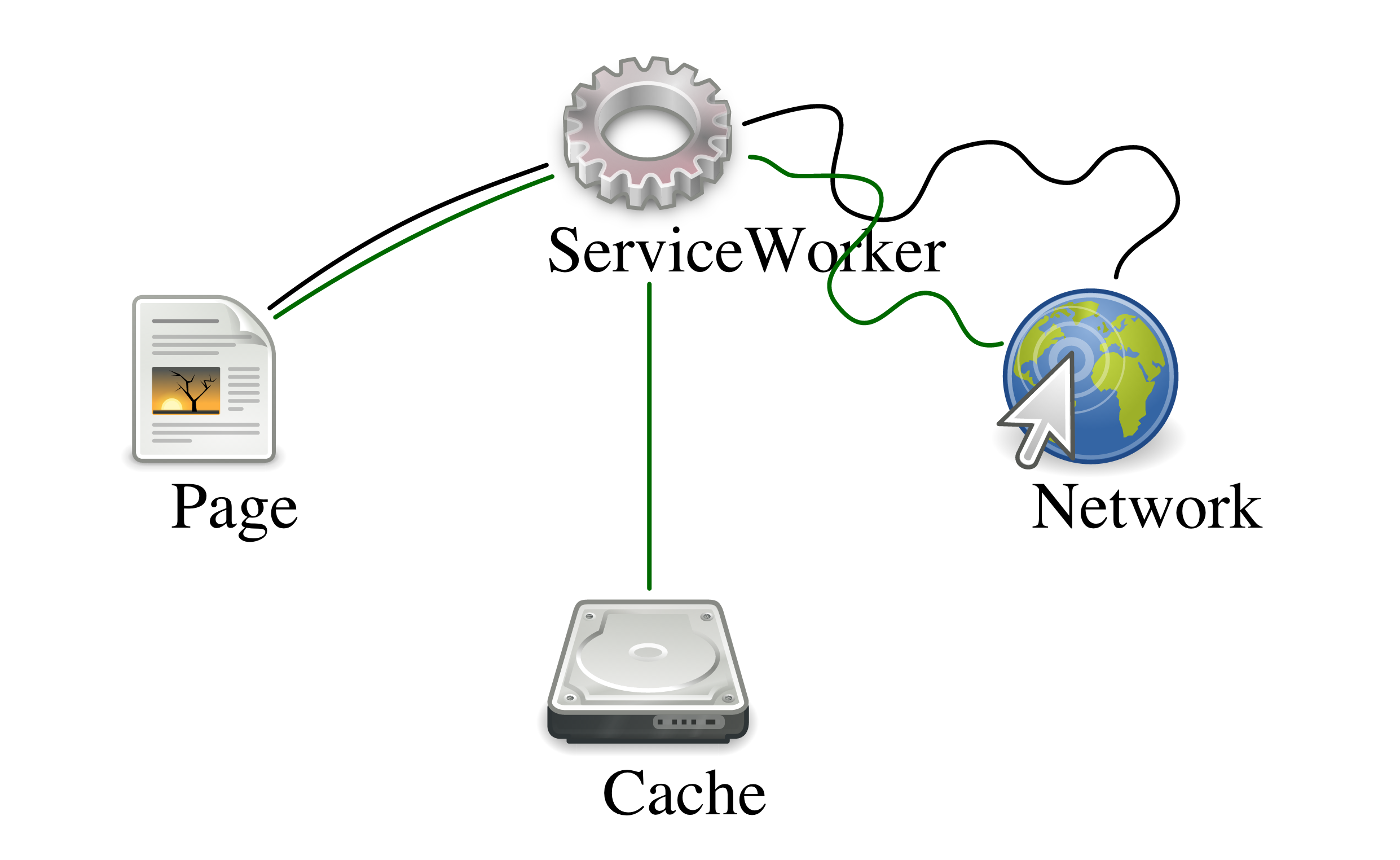 Service worker image