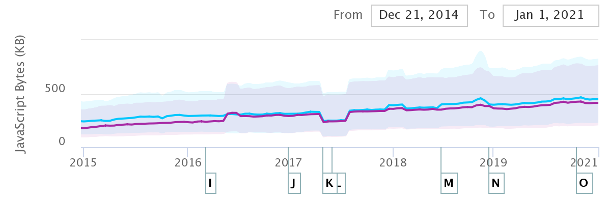 Median mobile JavaScript payloads have only grown since 2016, now hovering above 400KiB of script transferred, or nearly 2.5MiB of uncompressed JS.