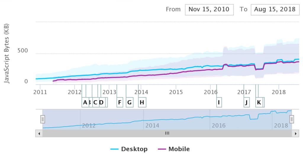 Median mobile sites have gone from ~50KB of JS in 2011 to more than 350KB today. That unzips to roughly 2MB of script.
